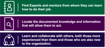 Find experts and mentors from whom they can learn how to do their job. Locate the documented knowledge and information that will allow them to act. Learn and collaborate with others, both those more experienced than them and those who are also new to the organization.