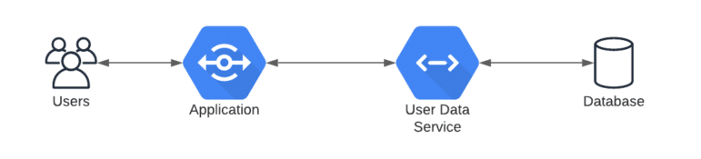 connection between users, app, data service, databse
