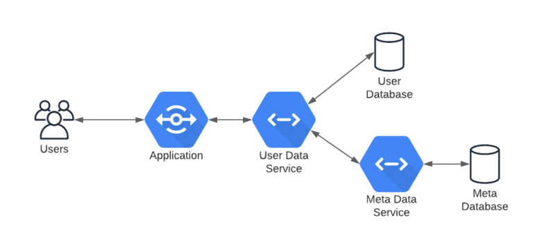 connection for users to databases