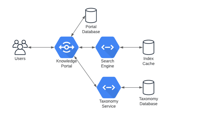 connections for users to databases