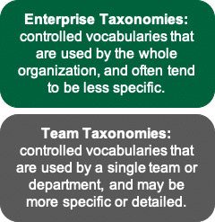 Enterprise Taxonomies are controlled vocabularies that are used by the whole organization, and often tend to be less specific. Team taxonomies are controlled vocabularies that are used by a single team or department, and may be more specific or detailed.