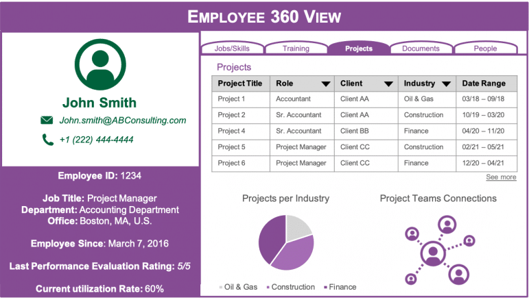 Example wireframe of what an Employee 360 view could look like. It includes metadata such as employee ID, job title, department, office, recent performance evaluate rating, current utilization rate, projects, etc.